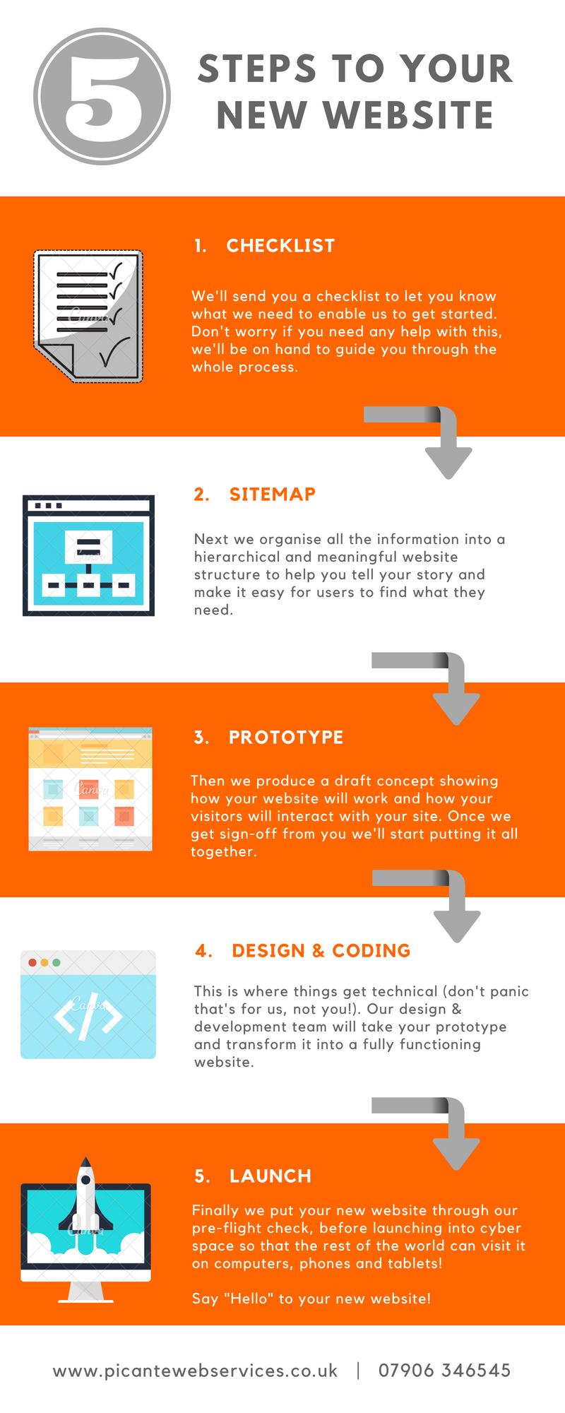 Infographic showing the Web Design process